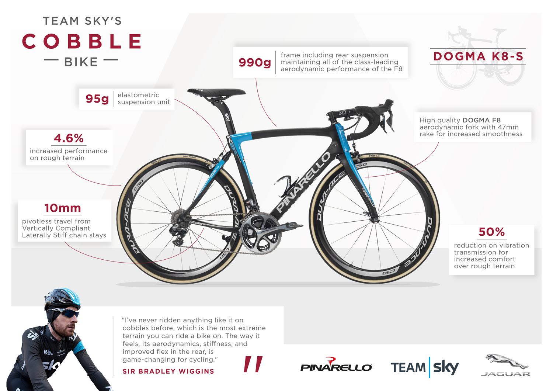 Pinarello_Jaguar_Bike_IG