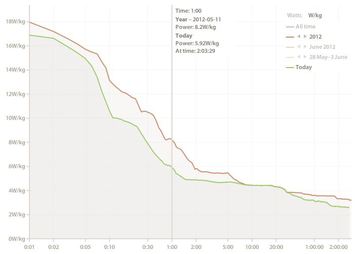 power-curve-wkg